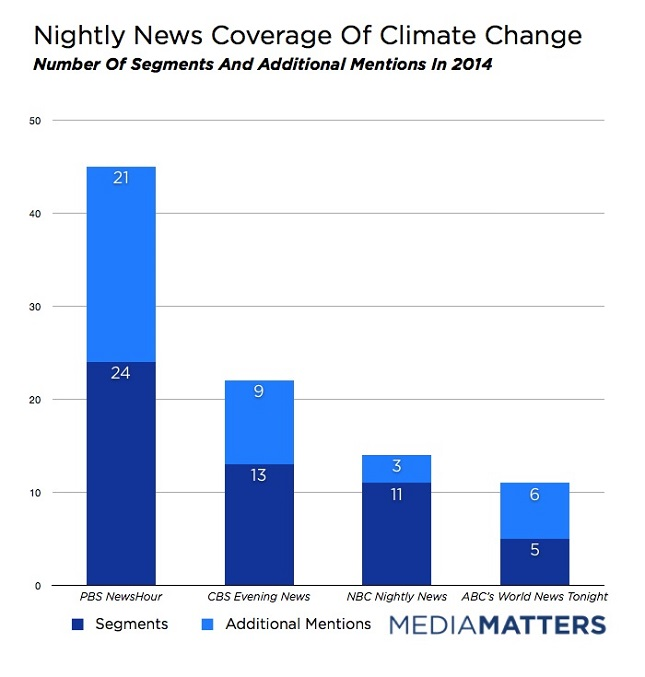 Nightly News Coverage Of Climate Change