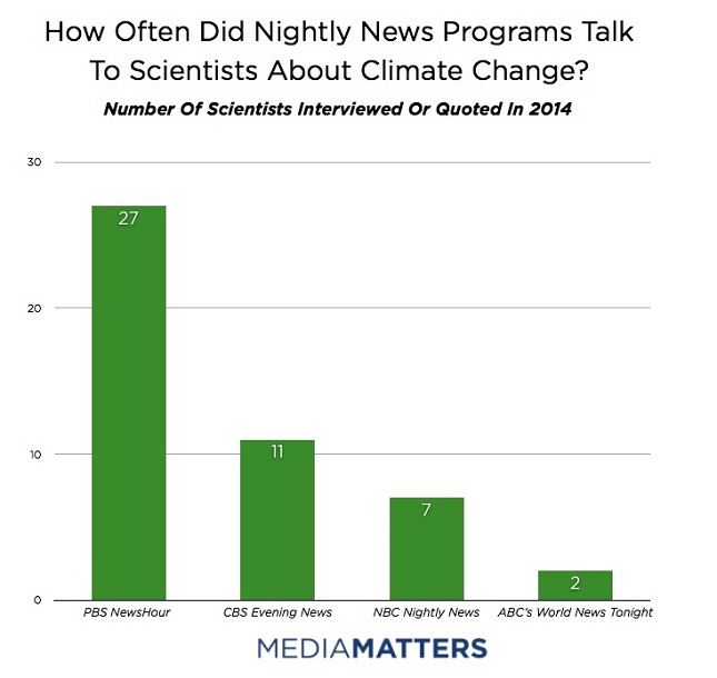How Often Did Nightly News News Programs Talk To Scientists About Climate Change?