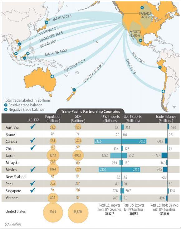 TPP Impacts $1.7 Trillion Of U.S. Trade