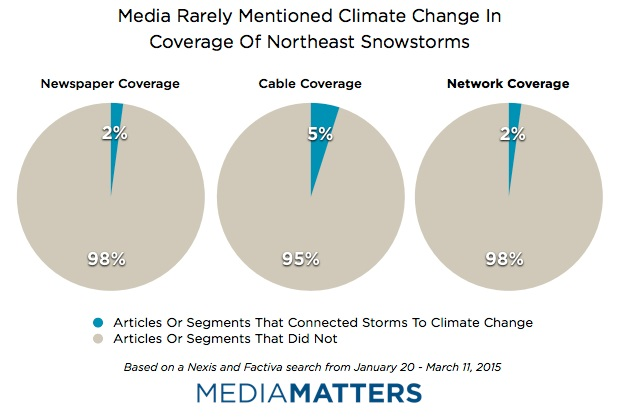 Media Rarely Mentioned Climate Change In Coverage Of Northeast Snowstorms