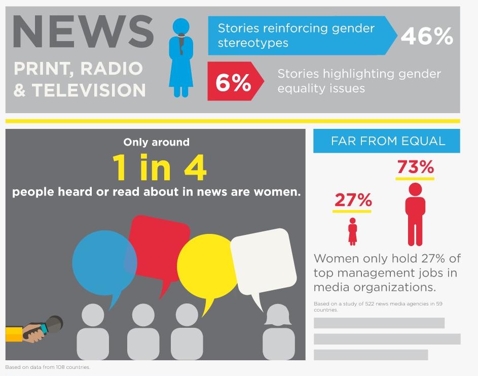 UN Infographic On Gender Diversity In News