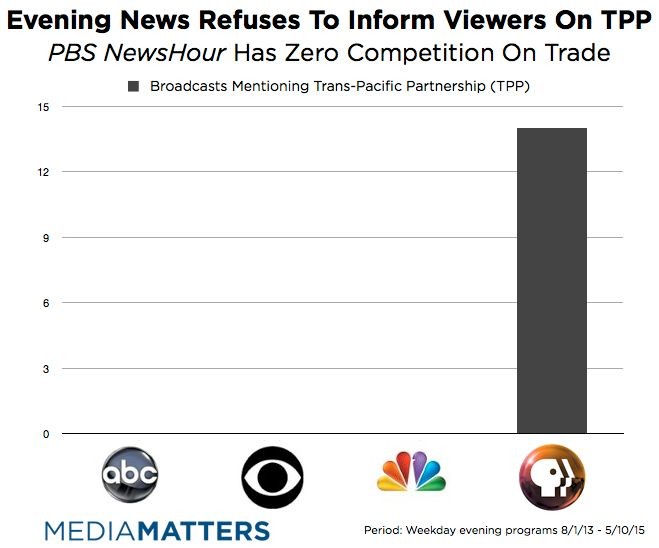 PBS NewsHour Is Completely Alone Covering The Trans-Pacific Partnership