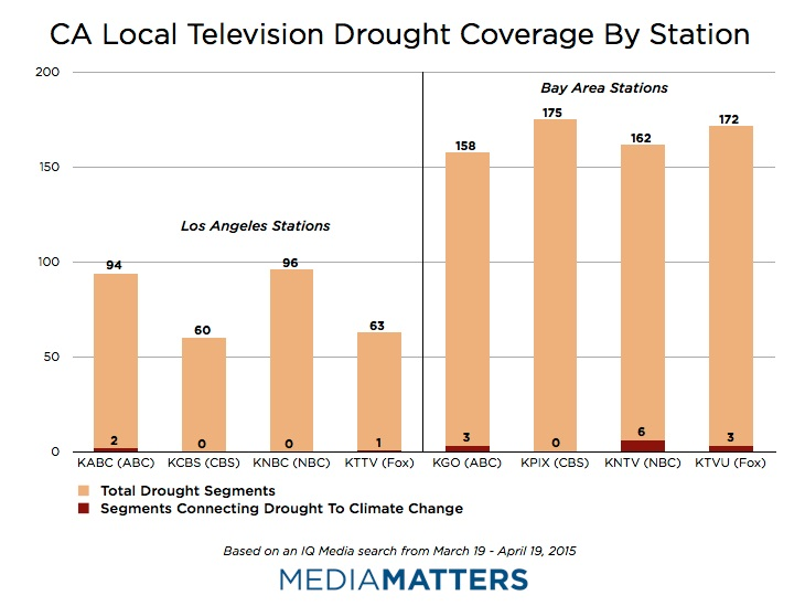 CA Local Television Drought Coverage By Station
