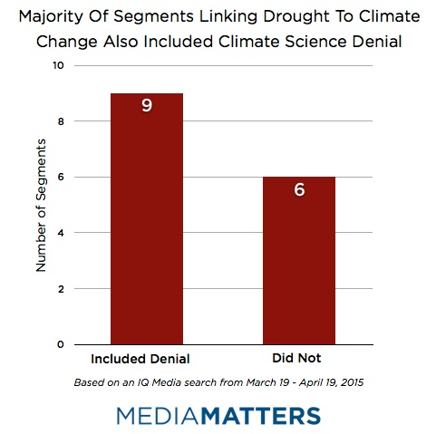 Majority Of Segment Linking Drought To Climate Change Also Included Climate Science Denial