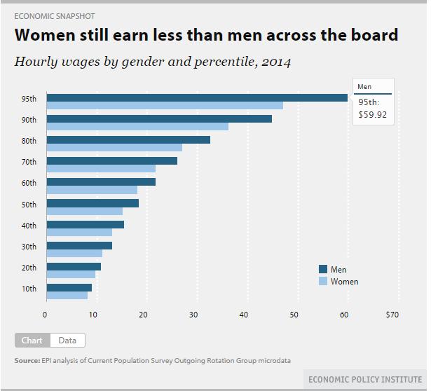 women still earn less than men