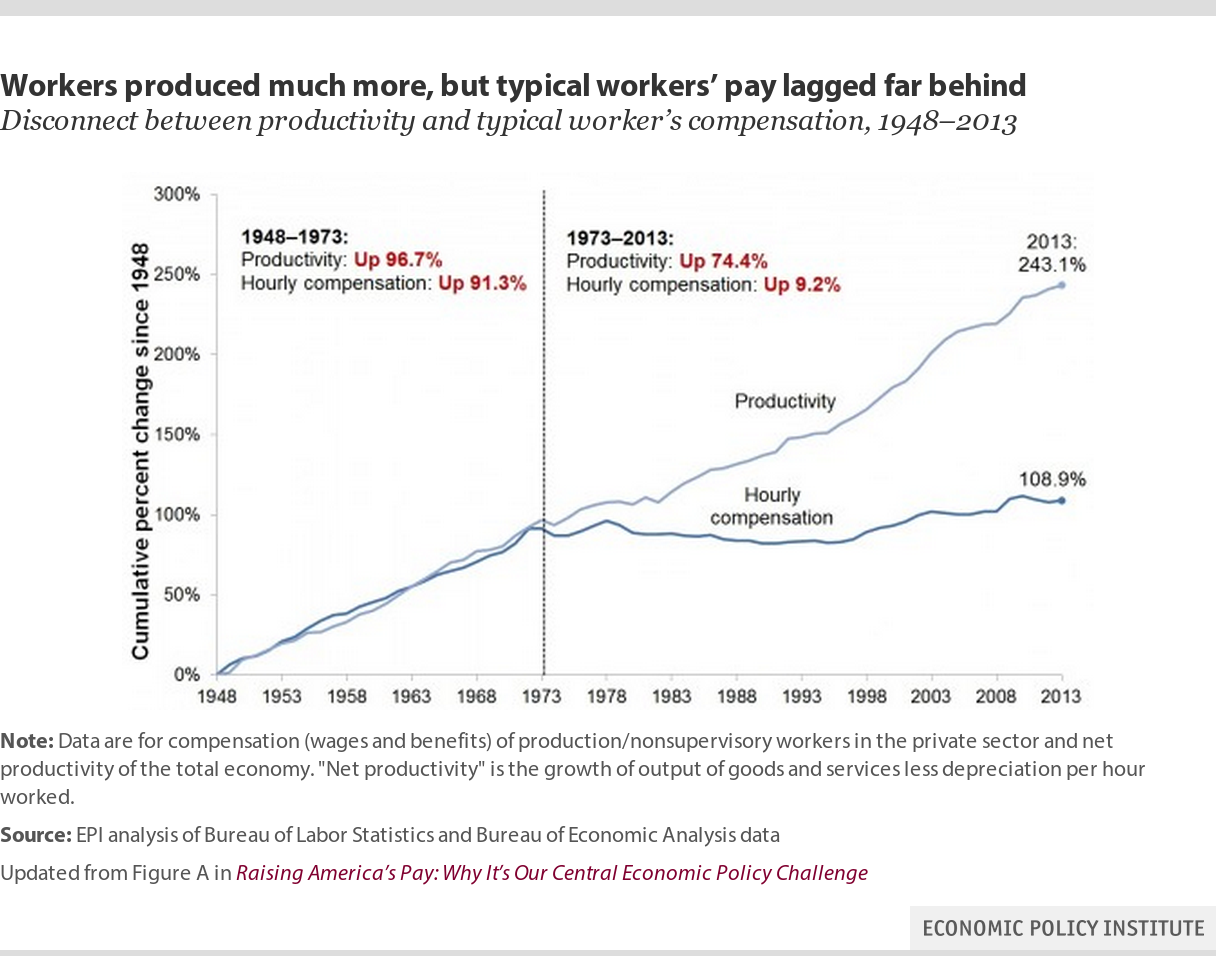 Americans Haven't Gotten A Raise Since The Nixon Administration