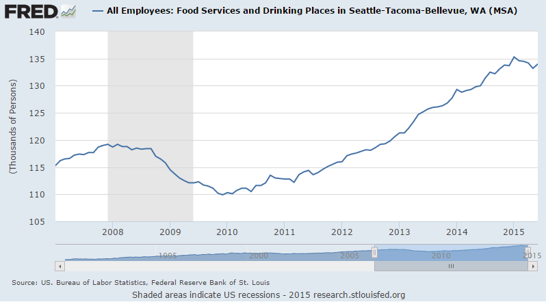 BLS: Restaurant Employment in Seattle-Tacoma-Bellevue