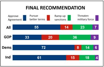 University of Maryland poll
