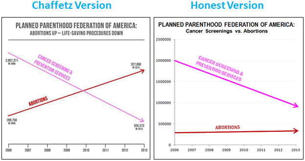 Charts made by Mother Jones