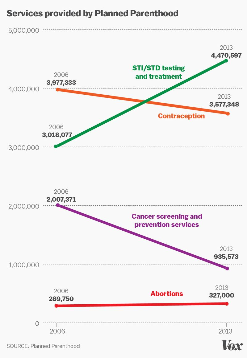 Chart from Vox