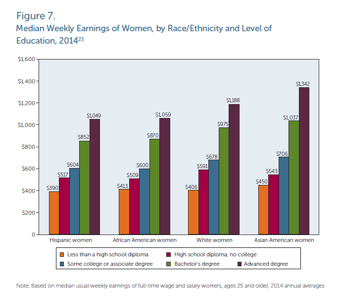 Chart from AAUW