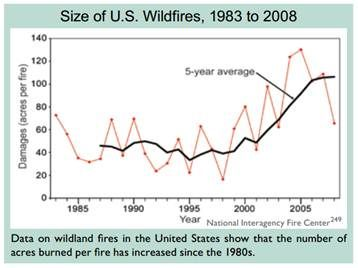 Size of U.S. Wildfires, 1983 to 2008