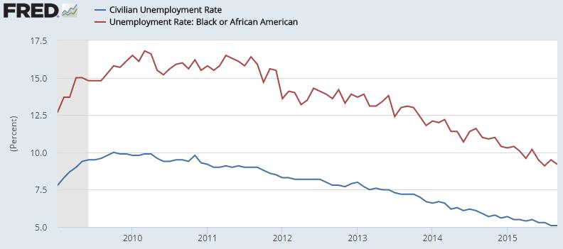 Unemployment Rate 2009 - 2015