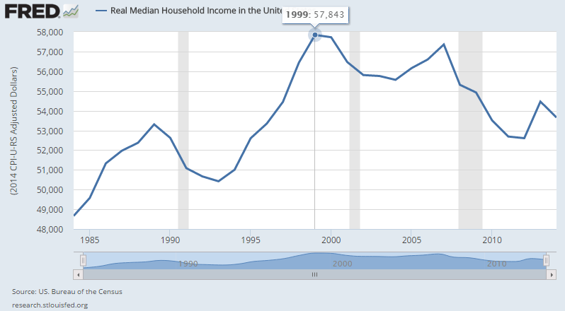 Real Median Income In The U.S.