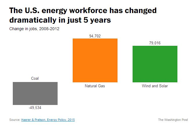 Energy Workforce Chart
