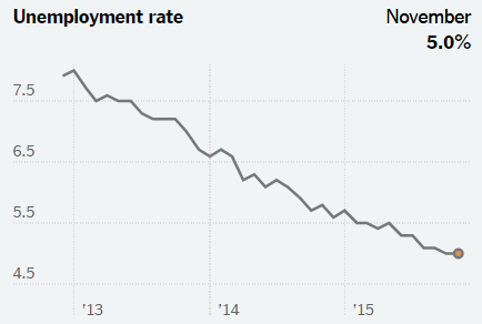 Steadily Improving Unemployment Since Obama's Re-election