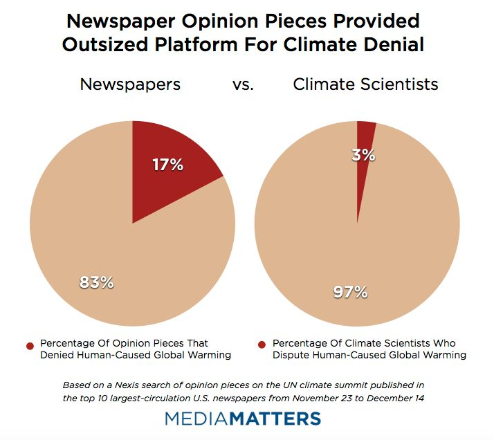 Newspapers Vs. Climate Scientists