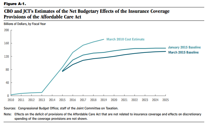 CBO Estimates of Budget Effects of the Insurgence Coverage Provisions of the ACA