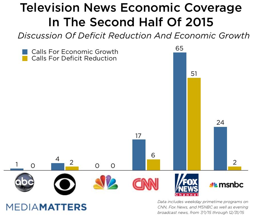 Fox Trumpets Tax Cuts As Solution To Deficits And Economic Growth