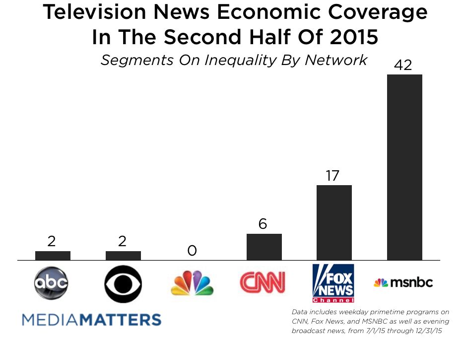 MSNBC Once Again Leads All Coverage Of Inequality
