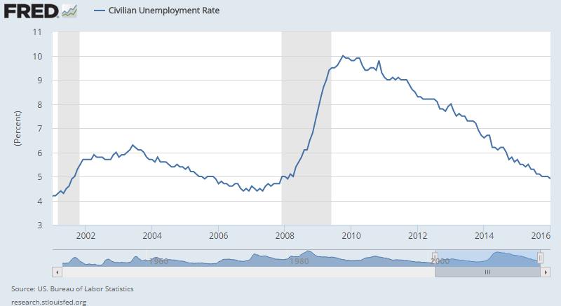 No Drama Obama Sets The Standard For Steady Job Creation