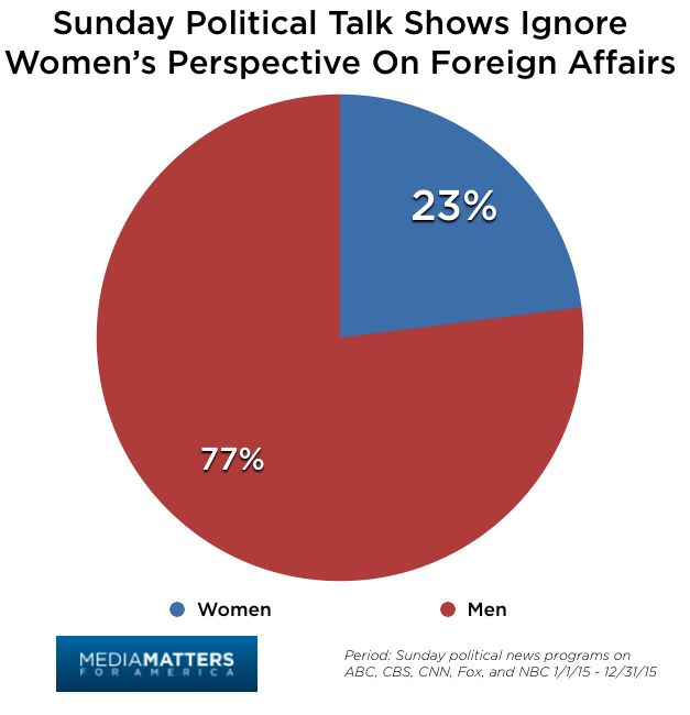 Sunday Shows Overwhelmingly Rely On Male Guests During Foreign Affairs Segments