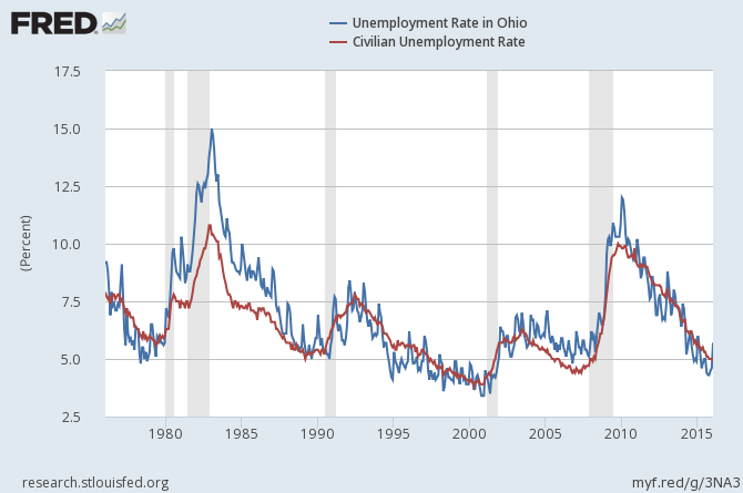 Unemployment Rate In Ohio
