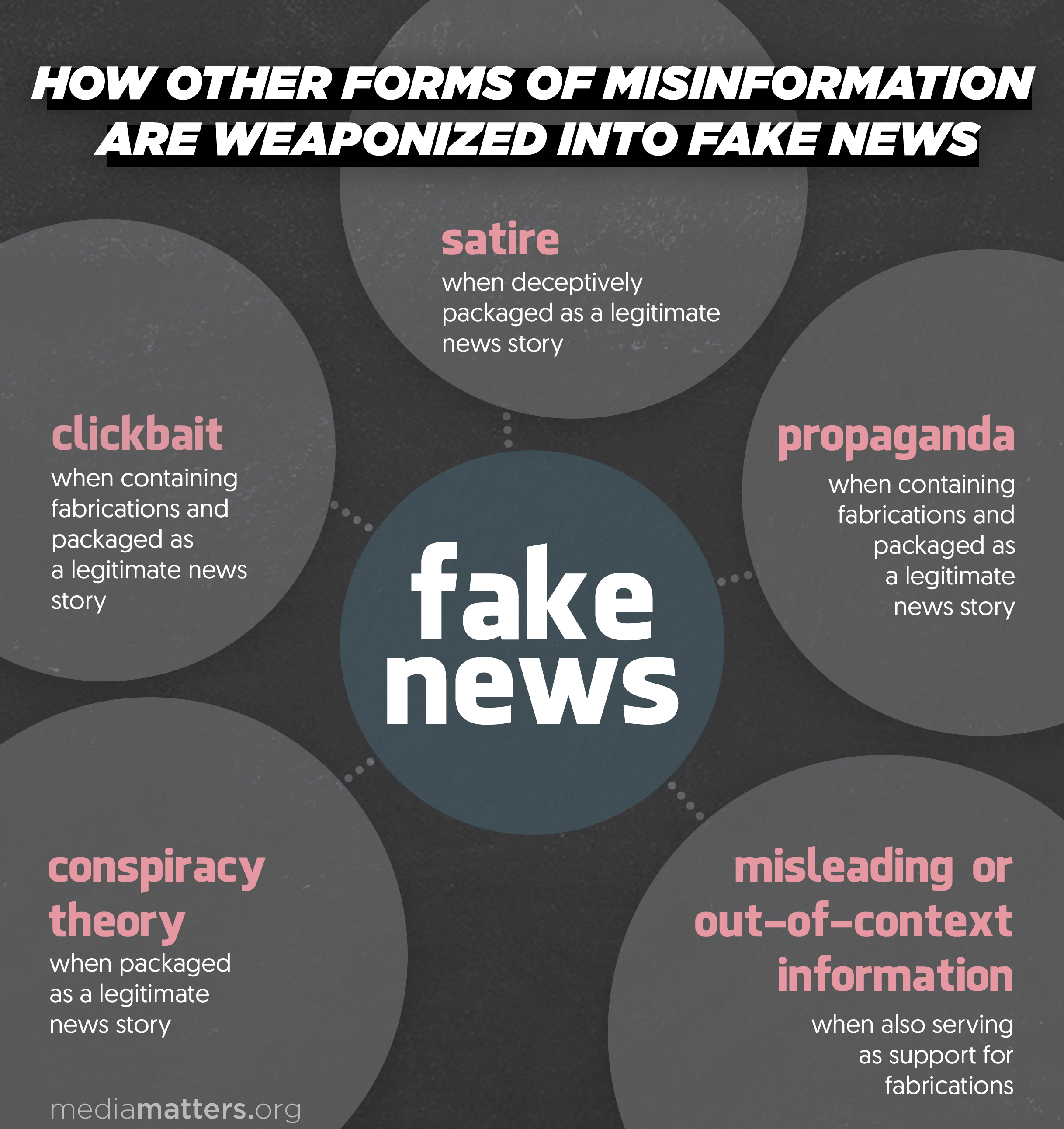How Other Forms of Misinformation Are Weaponized into Fake News