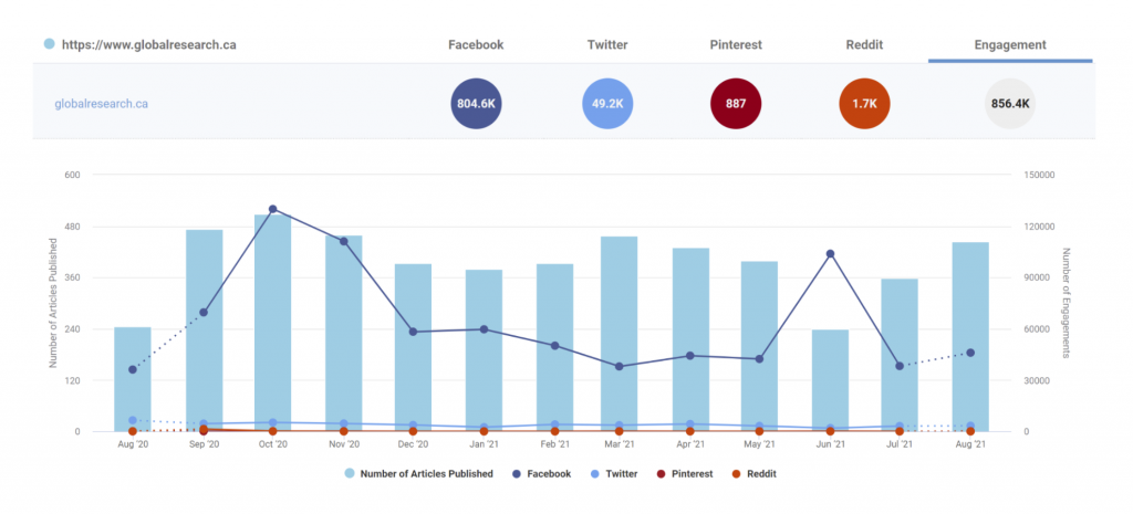 Buzzsumo global research cross platform performance