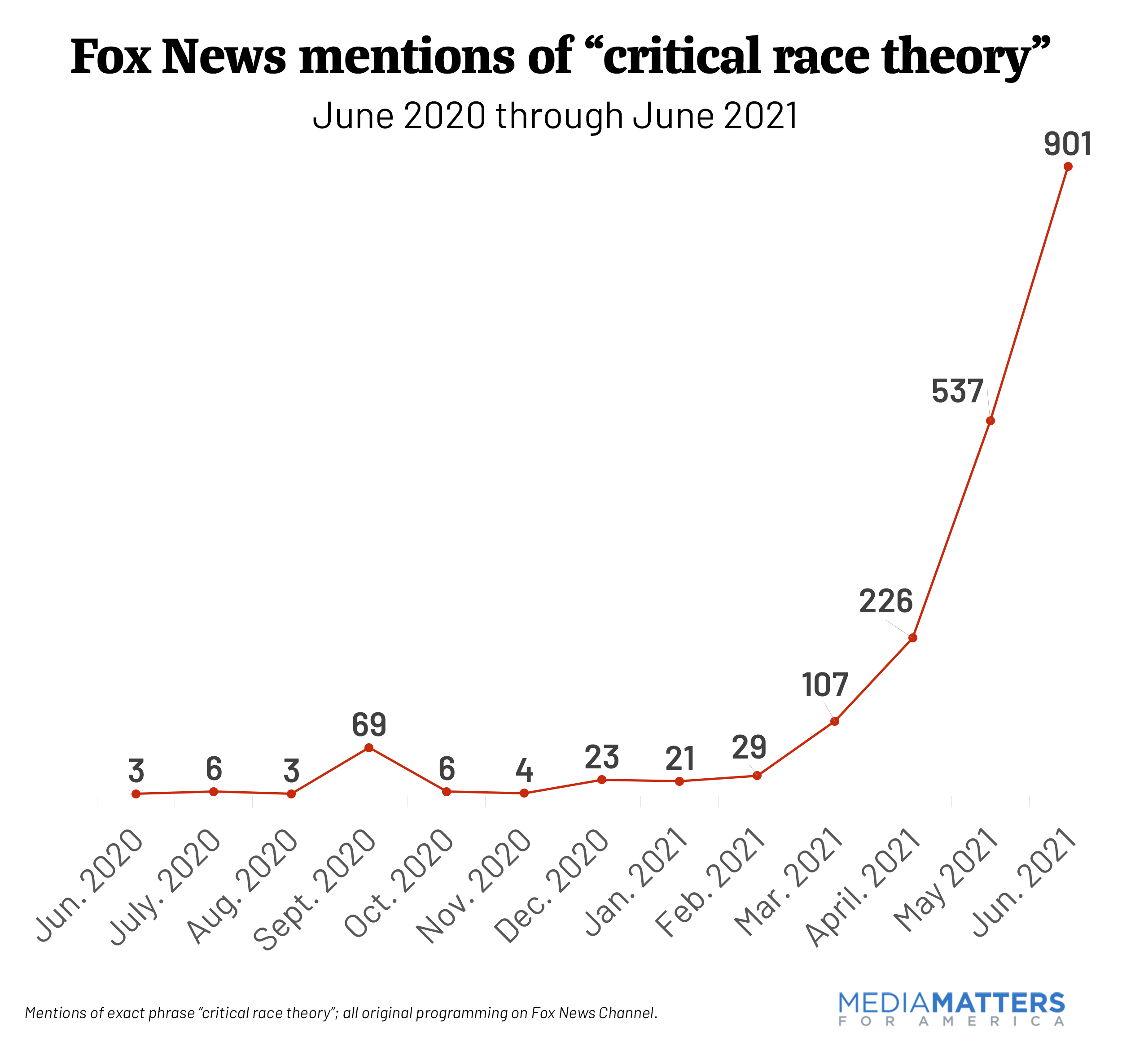 Fox monthly mentions of CRT with June