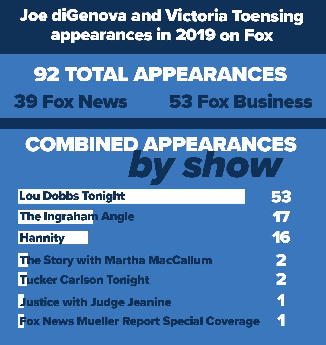 Joe diGenova and Victoria Toensing appearances in 2019 on Fox
