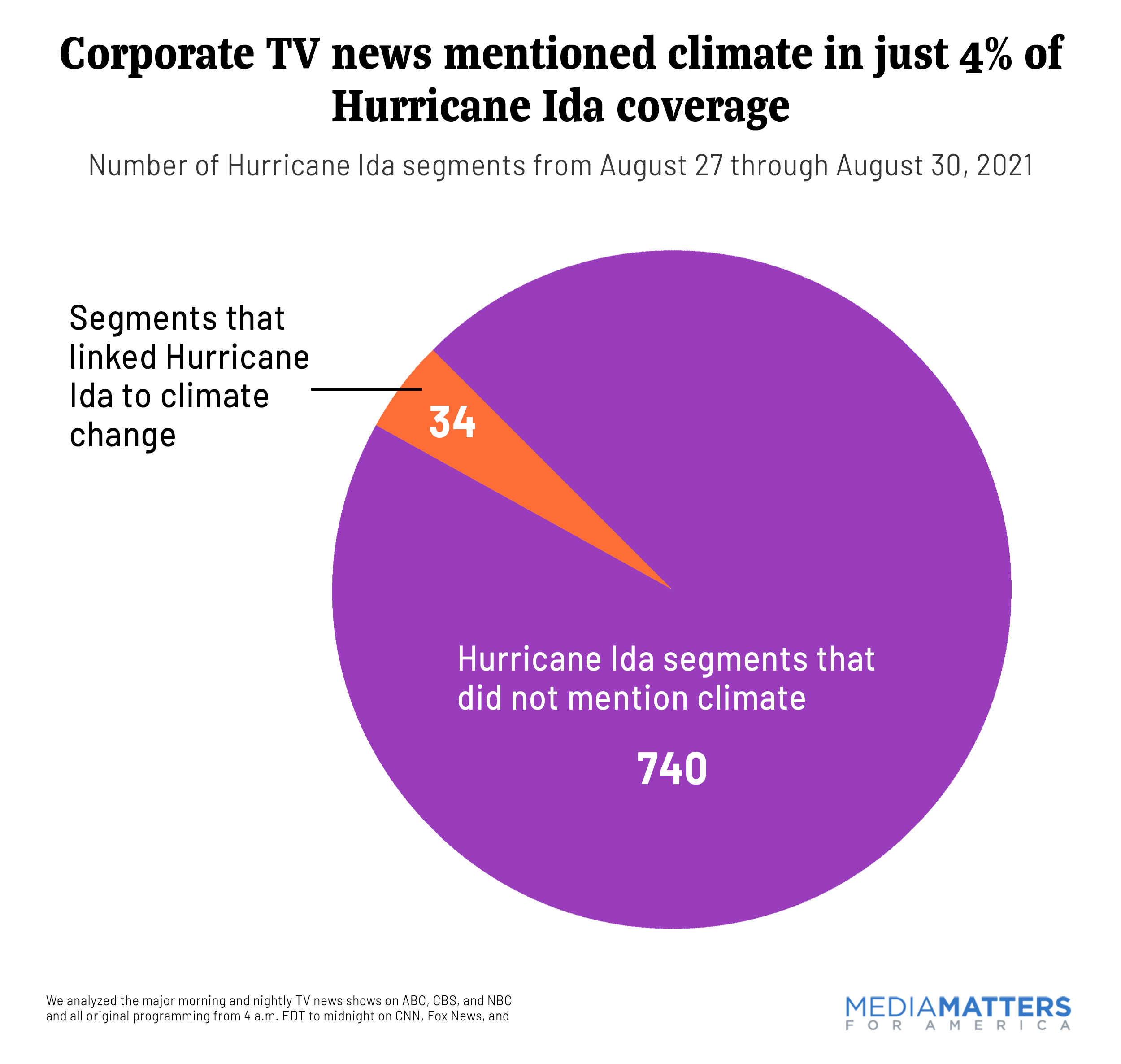 Climate change mentions in Hurricane Ida Coverage