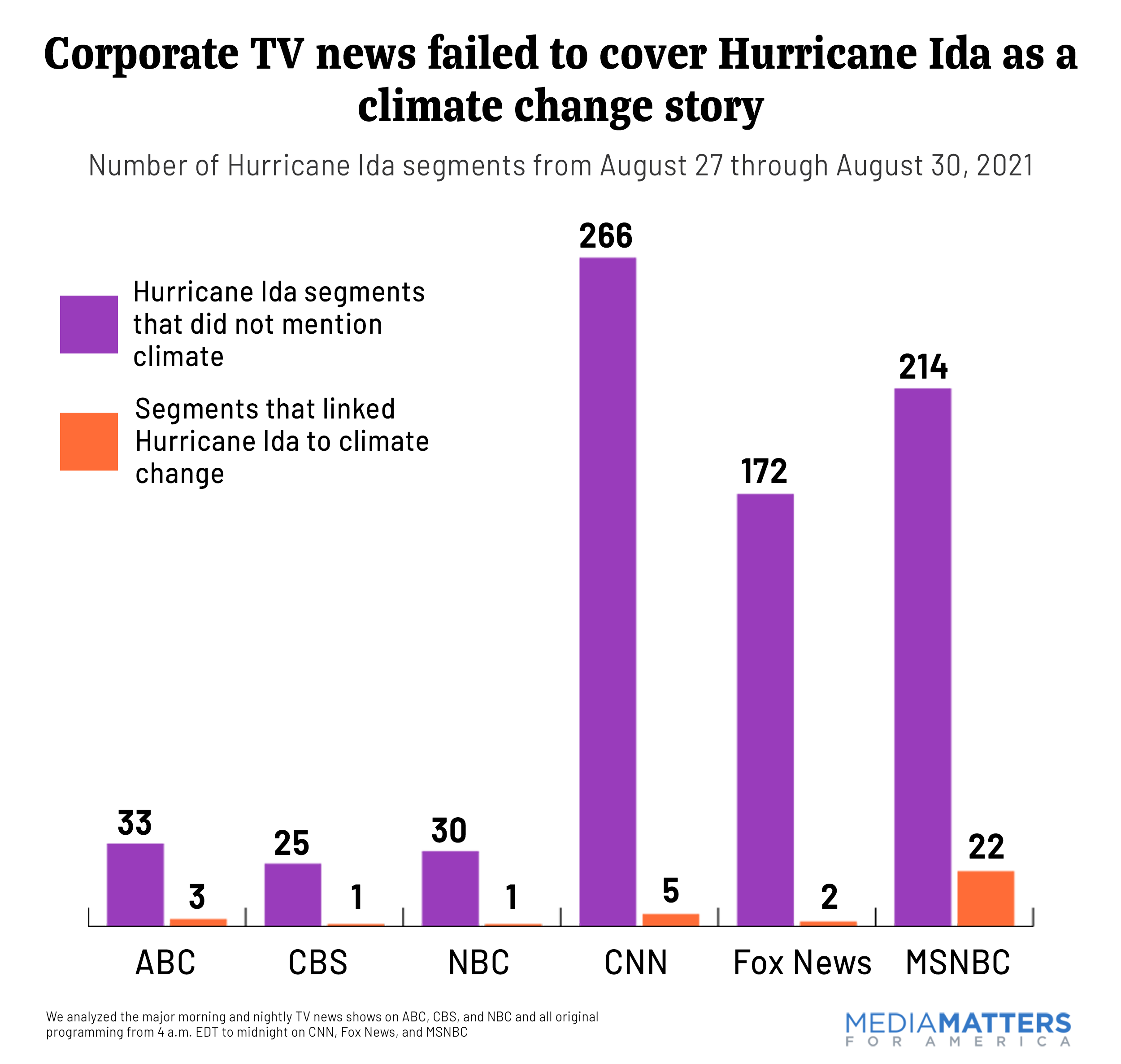 Climate change mentions in Hurricane Ida Coverage by network