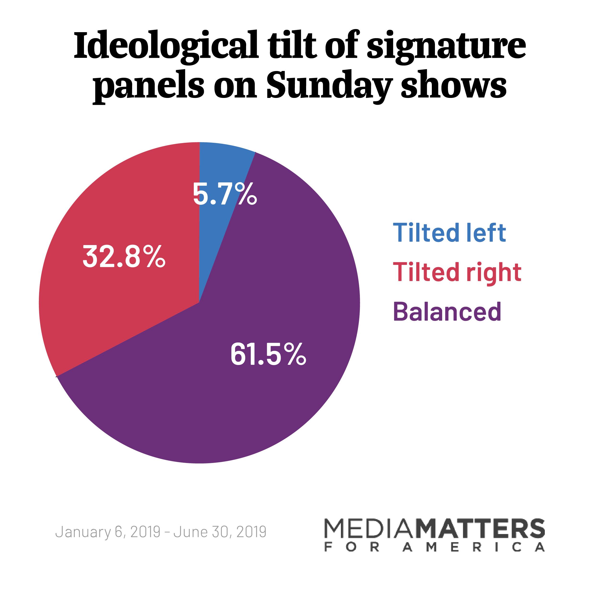 Ideological tilt of signature panels on Sunday shows