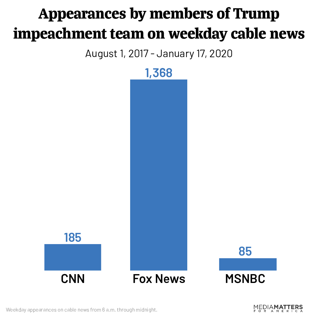 Appearances by members of Trump impeachment team on weekday cable news