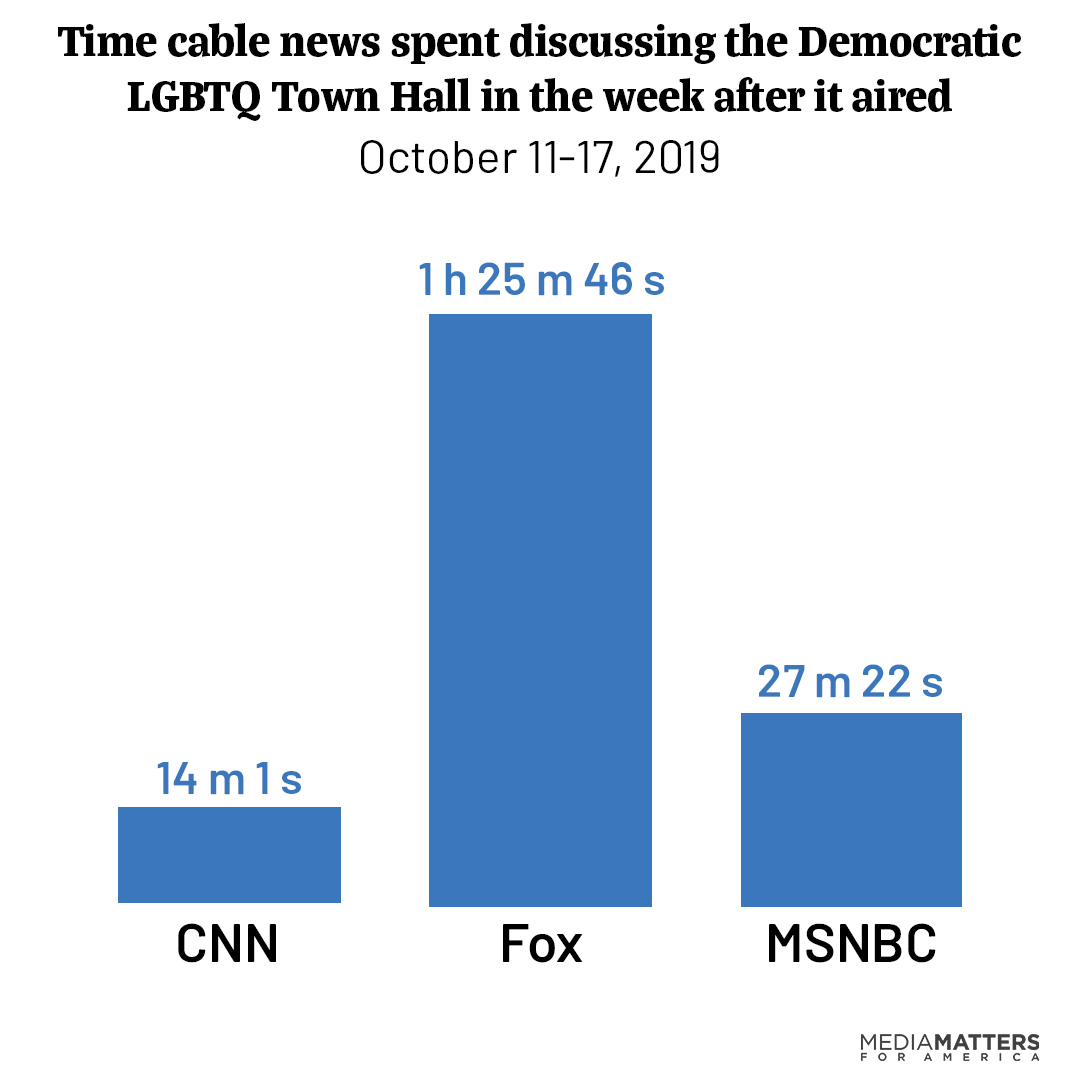 A bar graph showing Fox's domination of cable news coverage of the LGBTQ Town Hall