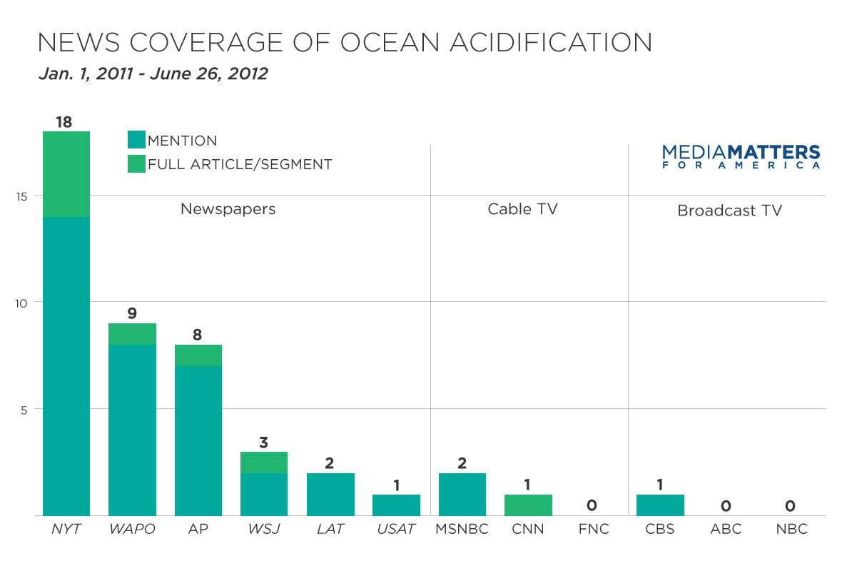 ocean acidification current information articles