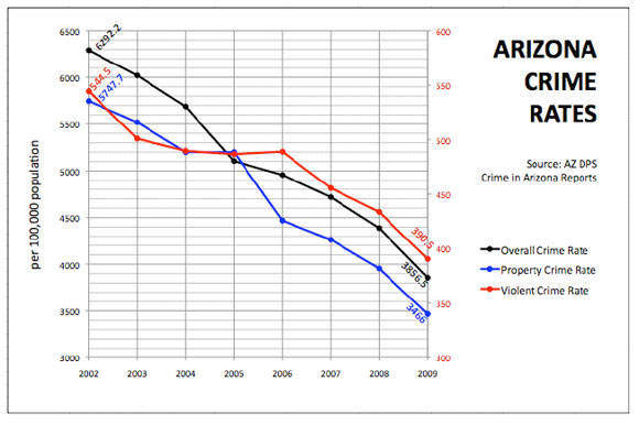 Kansas residents will be allowed to carry concealed weapons in the this graph illustrated the plummeting crime rate in arizona through 2009 the concealed carry law went into effect in july 2010 freerunsca Image collections