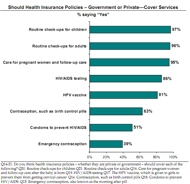 Health insurance - contraception