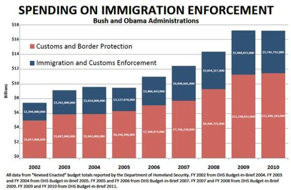http://cloudfront.mediamatters.org/static/images/item/americasvoice-20100729-immigrationenforcement.jpg
