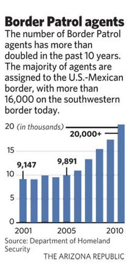 AZ Republic Border Agent Chart