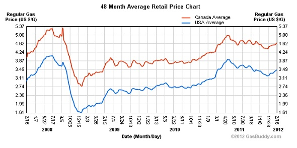 48 month average retail price chart shows Fox News lies.