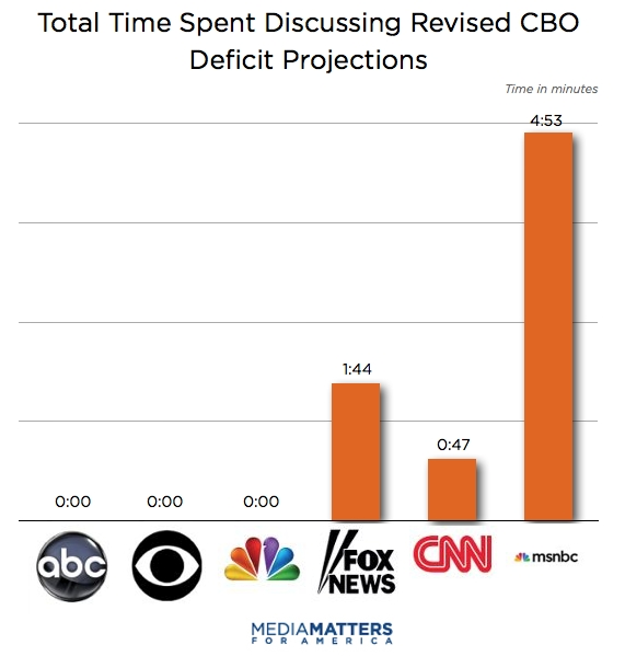 Total Time Spent Discussing Revised CBO Deficit Projections By Network