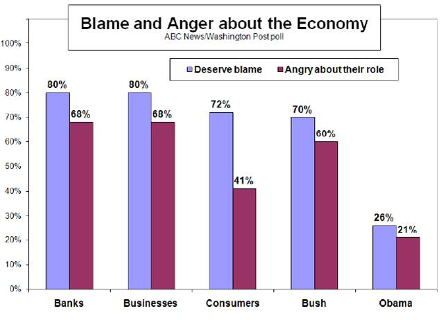 poll blame for recession