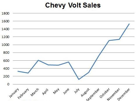 Chevy Volt Sales