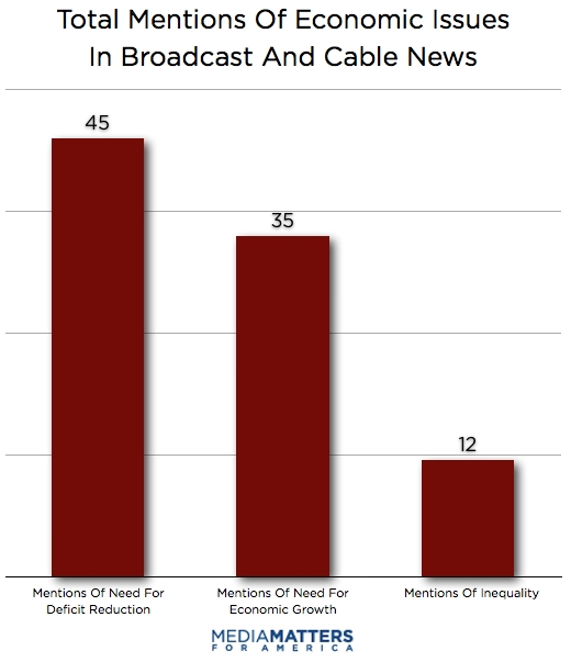 Total Mentions of Economic Issues In Broadcast and Cable News