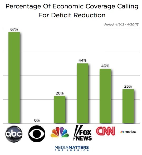 Percentage of Economic Coverage Calling for Deficit Reduction by Network