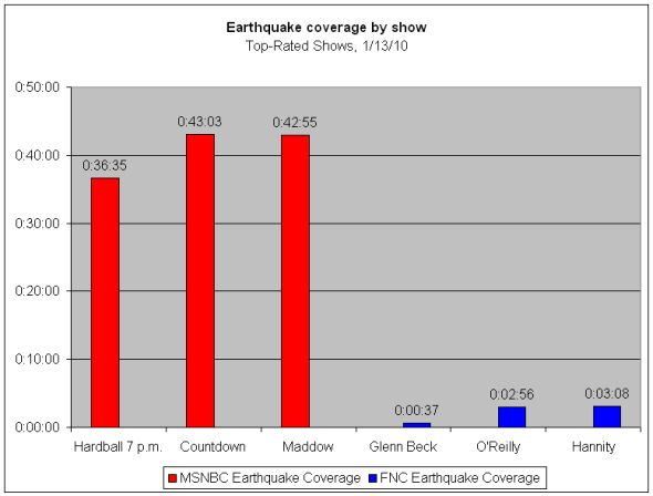 http://cloudfront.mediamatters.org/static/images/item/earthquake%20coverage%20by%20show.jpg