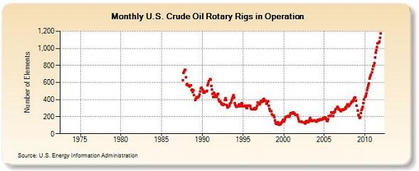 EIA chart oil rigs
