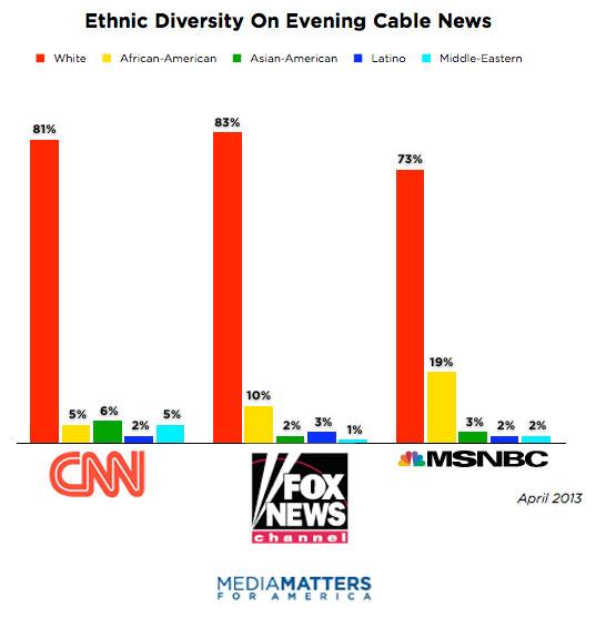 Racial representation in media